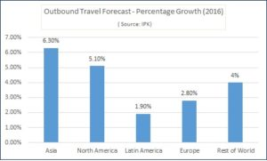 Outboubound Travel Forecast Percentage Growth
